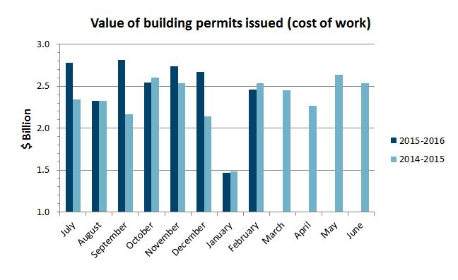 Value of permits issued in Feb 2016 = $2.46b