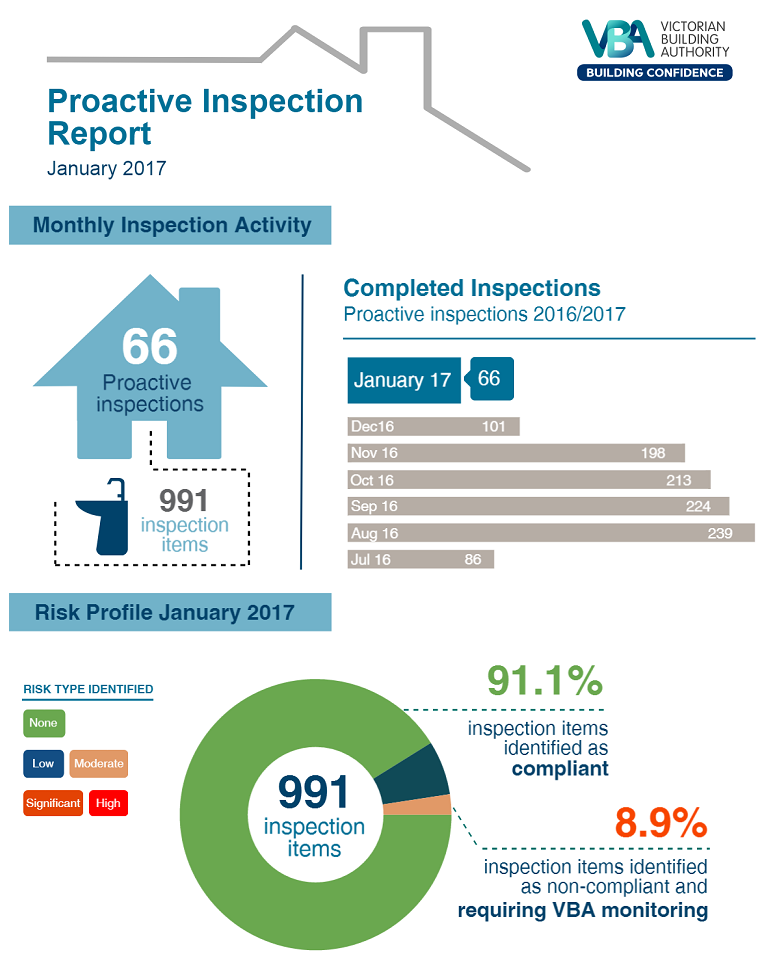 Monthly inspections