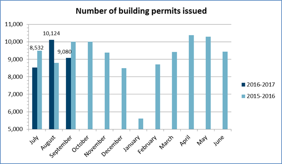 Number of permits