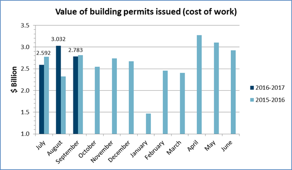 Value of permits